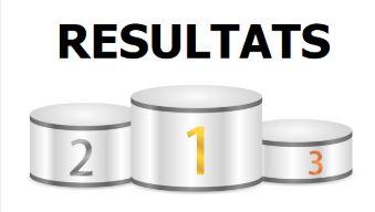 Résultats des 10&11 Octobre 2020